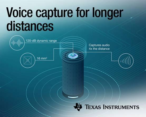 无需再向智能音箱大喊:TI发布新型Burr-Brown™音频ADC,支持比行业同类产品远4倍的远场语音采集